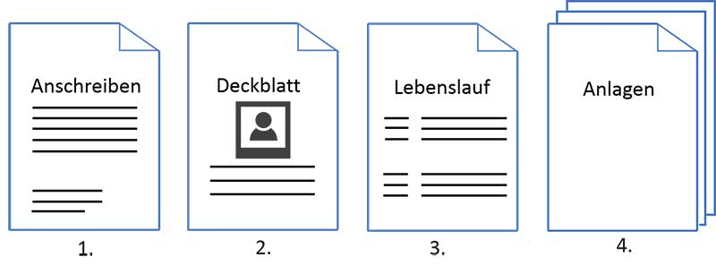 Bewerbung-Werkstudent-Reihenfolge-Bewerbungsmappe