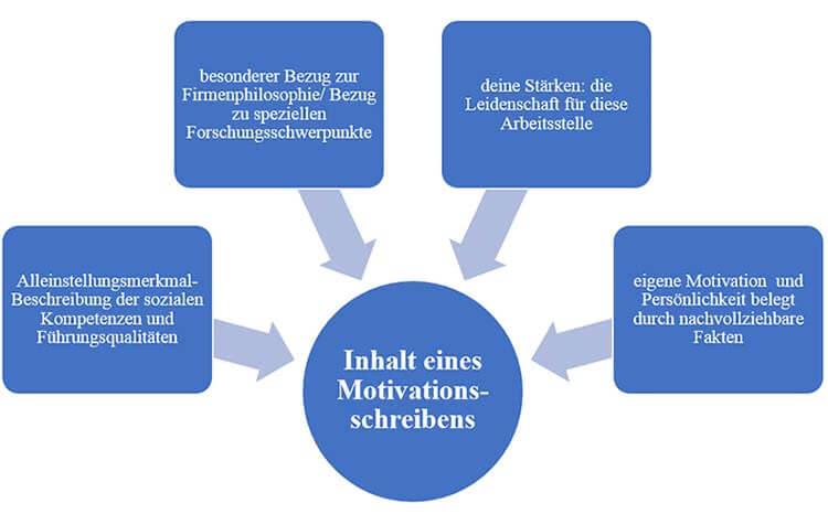 Motivationsschreiben-Bewerbung-Inhalt