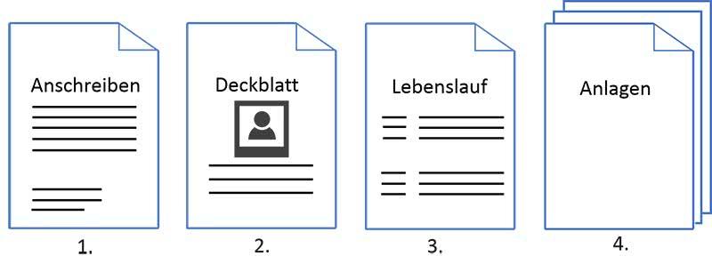 Bewerbung per E-Mail Anlagen Reihenfolge