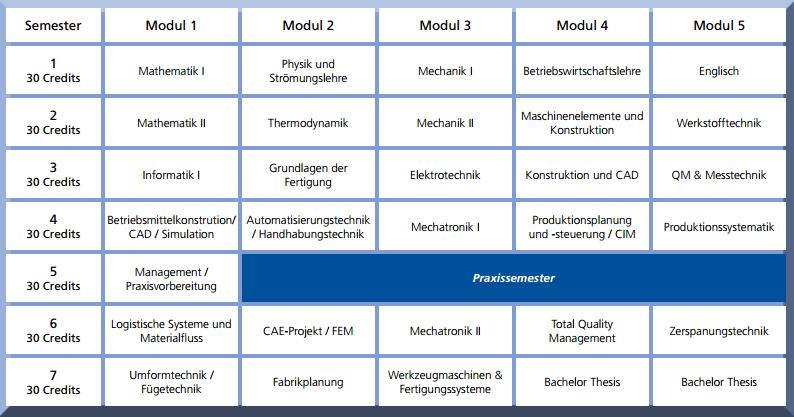 Bachelor of Engineering Modulübersicht Maschinenbau Beispiel HS Bremen