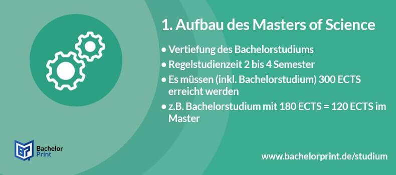Master of Science Aufbau