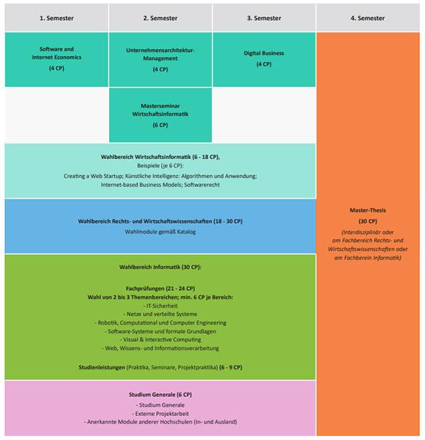 Master of Science Wirtschaftsinformatik Studienverlaufsplan