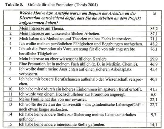 Testergebnis Promotion